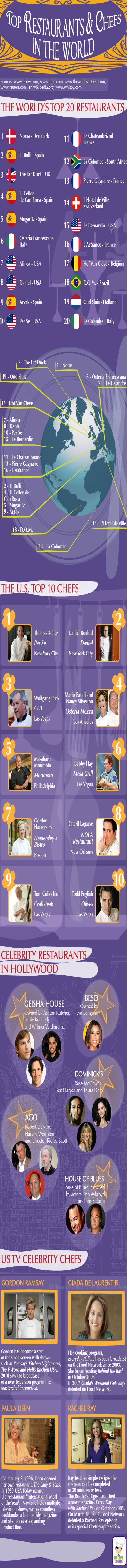Top Restaurants and Chefs