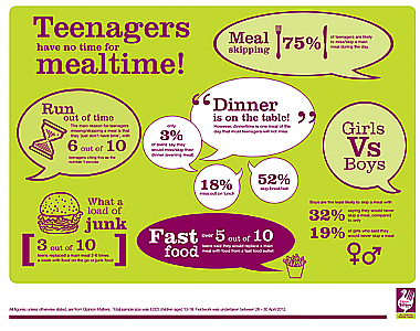 Teens Eating Healthier